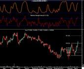 Fonte della foto: 4 Trading