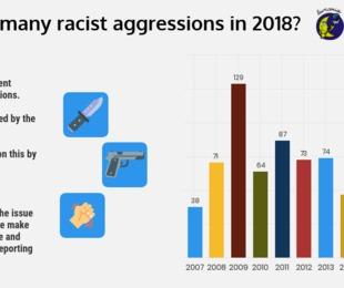 Cronache di ordinario razzismo