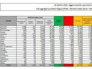 Covid, scendono i contagi: oggi 17.012 nuovi casi con 124.686 tamponi 141 i decessi
