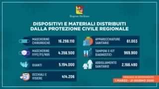 In Sicilia..., continua di giorno in giorno la distribuzione di dispositivi di protezione individuale