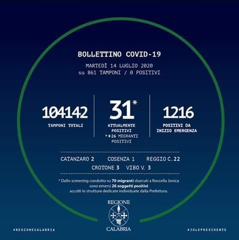 Anche oggi 14 luglio 2020, zero contagi per il Coronavirus in Calabria