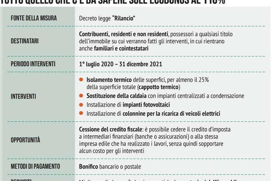Ecobonus case al 110% anche per le seconde case e fino al 2022