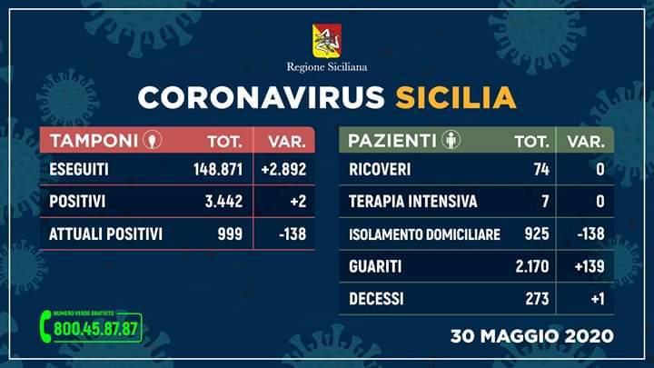 Coronavirus, in Sicilia nuovo boom di guariti e solo due nuovi contagi