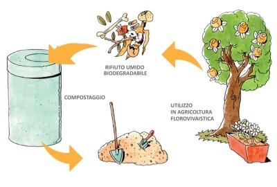 Troina Regione finanzia 800mila euro per impianto compostaggio umido