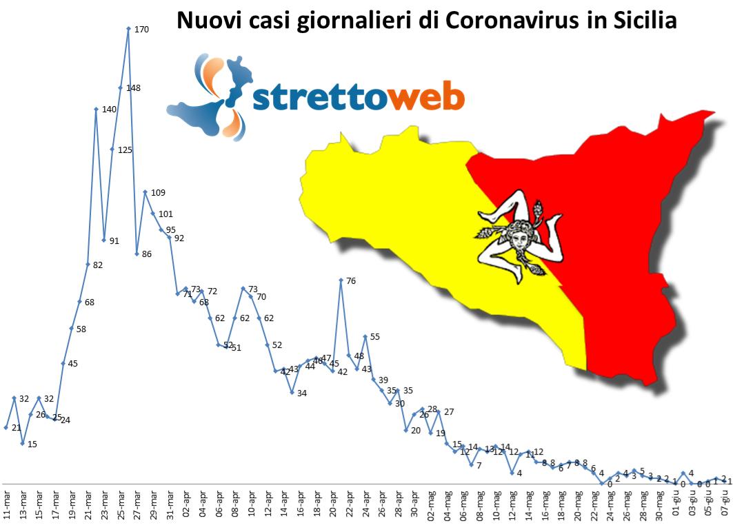Coronavirus, oggi in Sicilia soltanto 1 nuovo positivo: tanti guariti ed un decesso a Messina