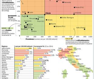 Coronavirus mappa del contagio Piemonte Lombardia Liguria Trentino sono ancora nella Fase 1