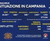 Covid: Campania; 1.881 casi e 30 vittime, incidenza in calo