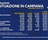Vaccini: Campania, iniettate oltre 1 milione e 120 mila dosi