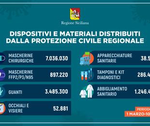 Oltre tredici milioni di dispositivi di protezione individuale e apparecchi sanitari distribuiti dalla Regione