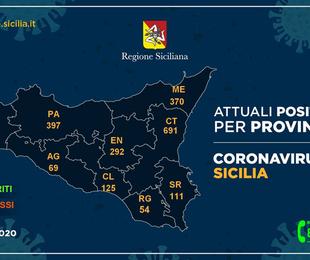Coronavirus. Il 6 maggio in Sicilia i positivi scendono a 2201, -1, i deceduti sono 250, +3,. In provincia di Enna i positivi scendono a 292,...