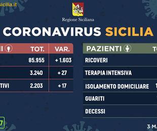Coronavirus: situazione stabile, meno ricoveri e 2.203 positivi