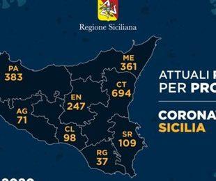 Covid 19 in provincia di Siracusa: stabile il numero dei positivi, diminuiscono i ricoveri
