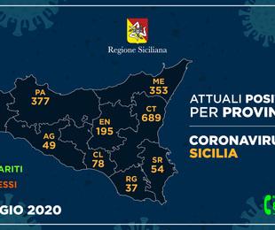 Coronavirus Sicilia sempre ù guariti meno ricoveri solo decesso
