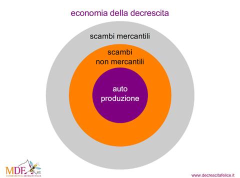 http://img.plug.it/sg/economia2009/upload/dec/decrescita-1.jpg